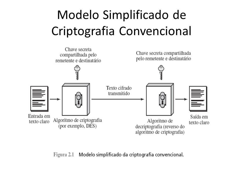 Modelo Simplificado de Criptografia Convencional