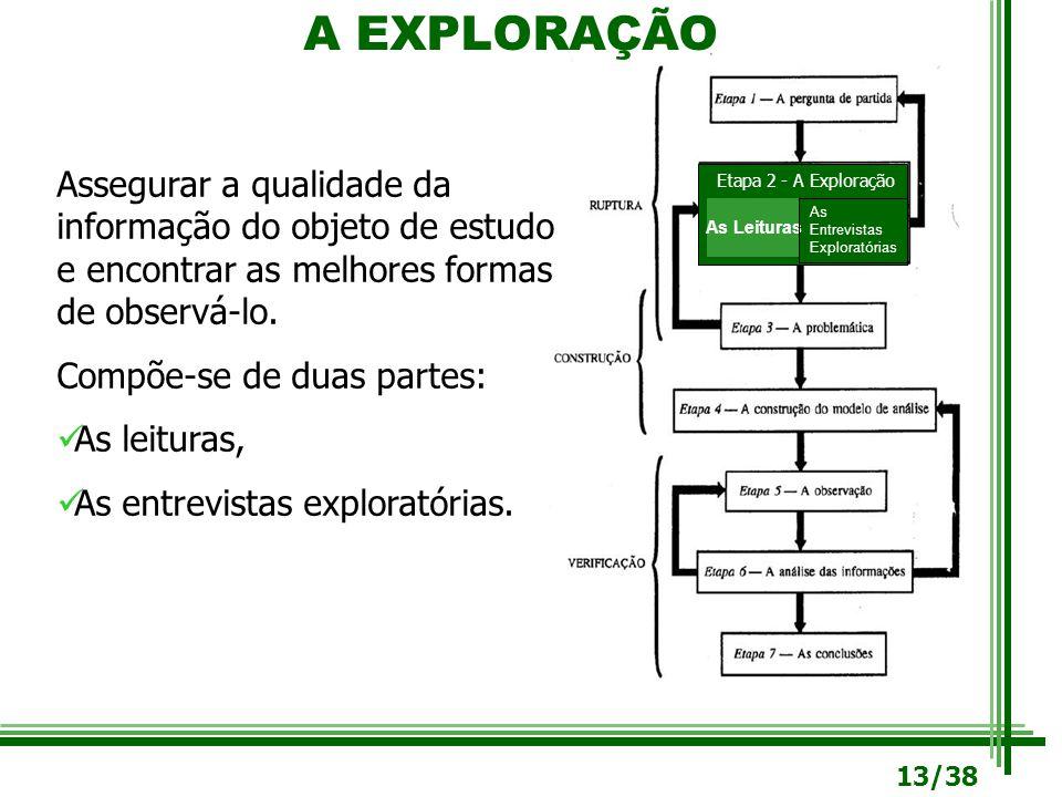 A EXPLORAÇÃO Etapa 2 - A Exploração As Leituras As Entrevistas Exploratórias Assegurar a qualidade da informação do objeto de estudo e encontrar as me