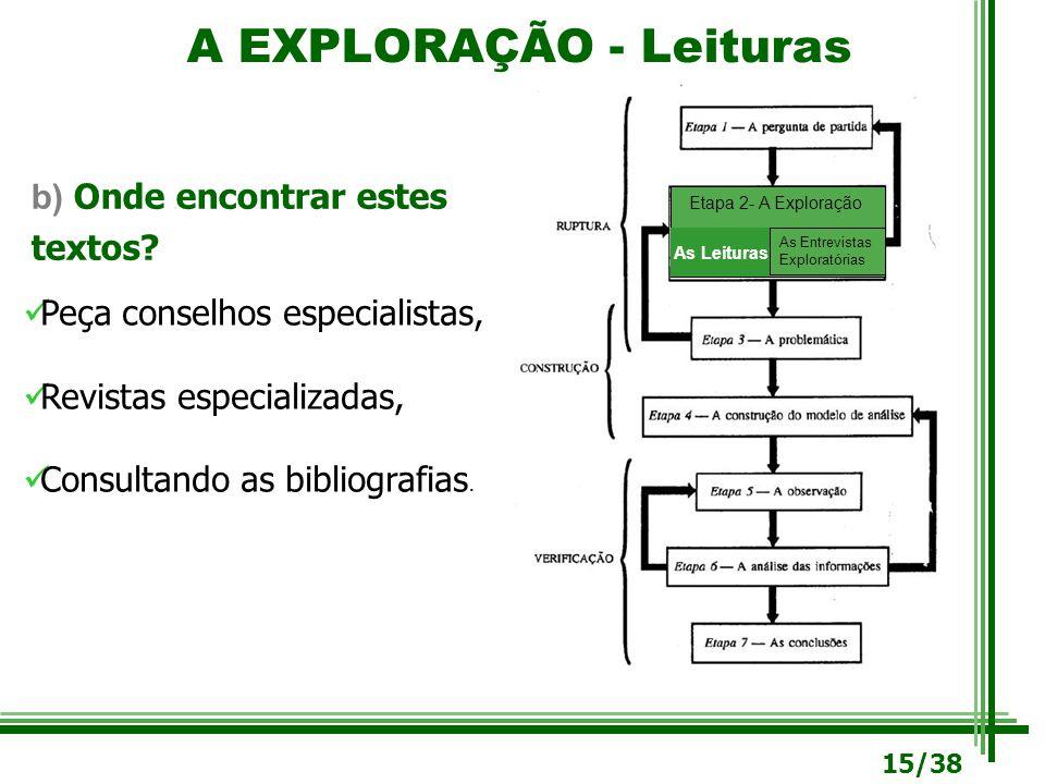 A EXPLORAÇÃO - Leituras b) Onde encontrar estes textos? Etapa 2- A Exploração As Leituras As Entrevistas Exploratórias Peça conselhos especialistas, R