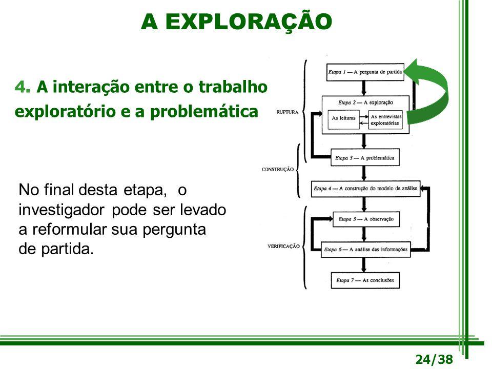 A EXPLORAÇÃO 4. A interação entre o trabalho exploratório e a problemática No final desta etapa, o investigador pode ser levado a reformular sua pergu