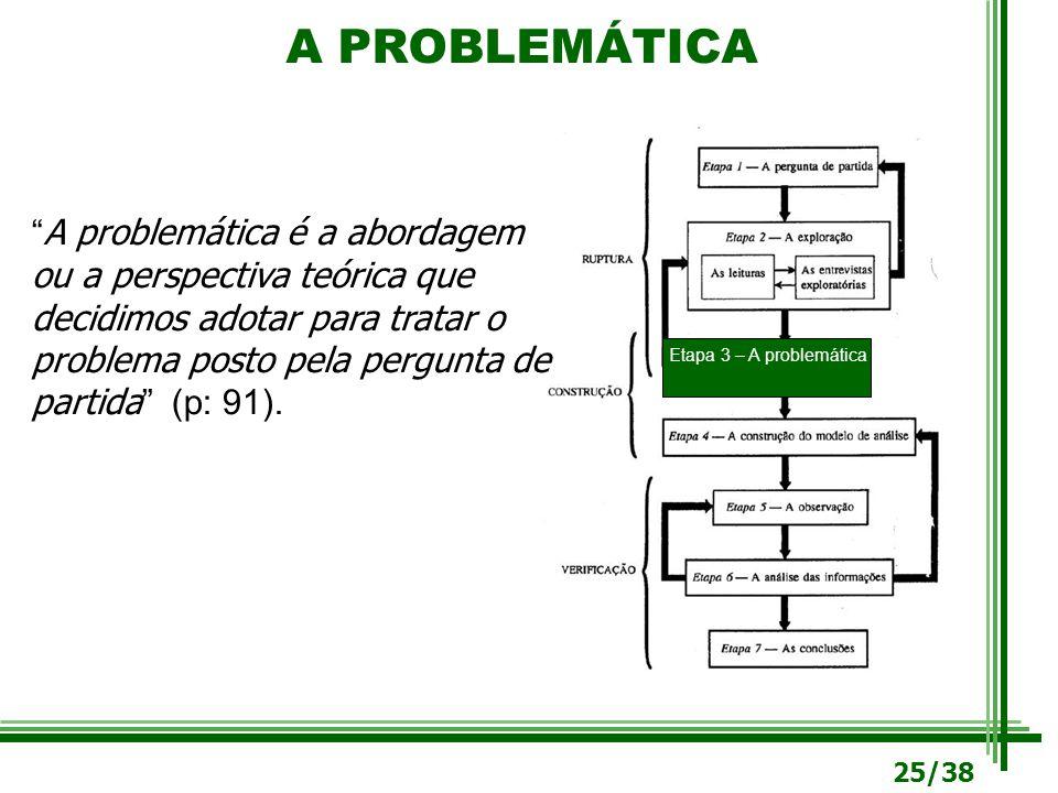 A PROBLEMÁTICA A problemática é a abordagem ou a perspectiva teórica que decidimos adotar para tratar o problema posto pela pergunta de partida (p: 91