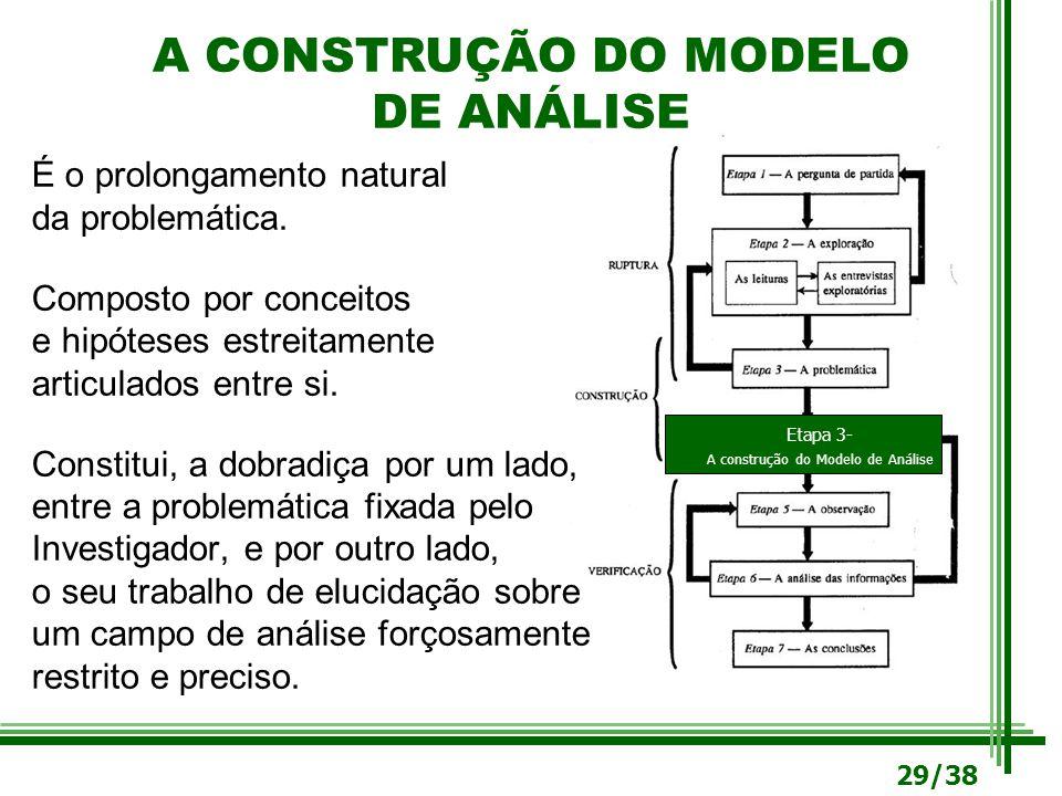 A CONSTRUÇÃO DO MODELO DE ANÁLISE Etapa 3- A construção do Modelo de Análise É o prolongamento natural da problemática. Composto por conceitos e hipót
