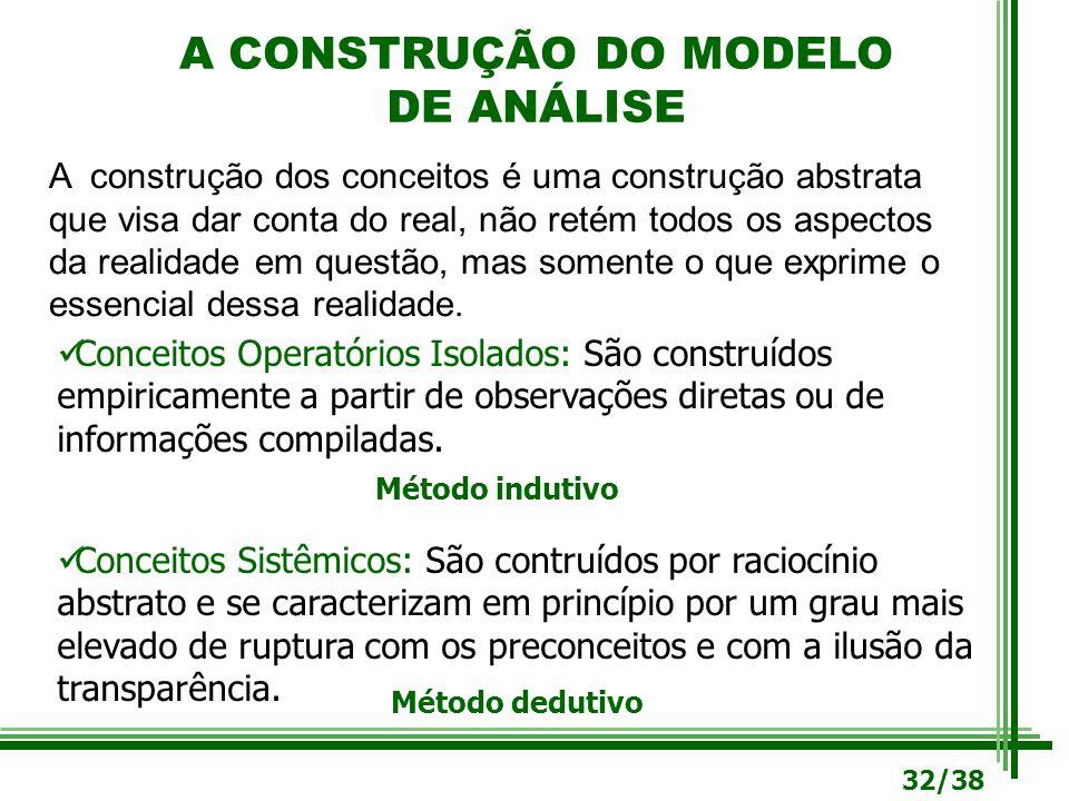 A CONSTRUÇÃO DO MODELO DE ANÁLISE A construção dos conceitos é uma construção abstrata que visa dar conta do real, não retém todos os aspectos da real