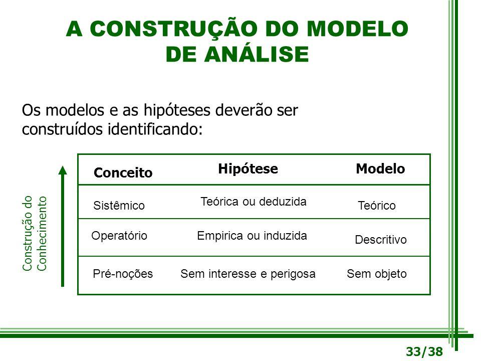 A CONSTRUÇÃO DO MODELO DE ANÁLISE Os modelos e as hipóteses deverão ser construídos identificando: Hipótese Conceito Modelo Operatório Pré-noçõesSem i