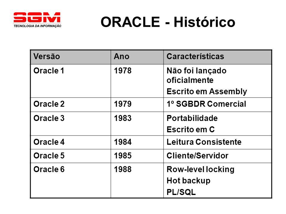 ORACLE - Histórico VersãoAnoCaracterísticas Oracle 71992Performance Utilities e Development Tools Segurança Triggers Stored Procedures e Functions Integridade Referencial Cost Based Optmizer (CBO) Oracle 81997All-your-data Database Particionamento Oracle 8i1999Internet Database Java e XML