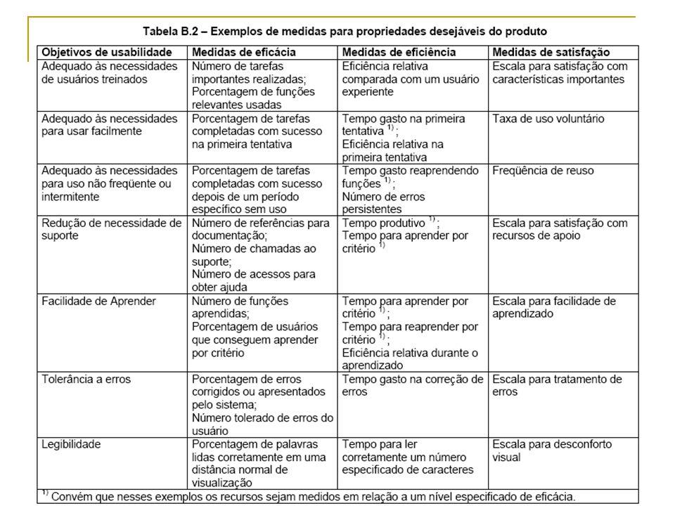 Especificação e avaliação de usabilidade durante o projeto