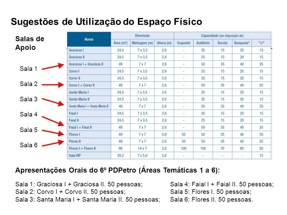Sugestões de Utilização do Espaço Físico Salas de Apoio Apresentações Orais do 6º PDPetro (Áreas Temáticas 1 a 6): Sala 1: Graciosa I + Graciosa II. 5