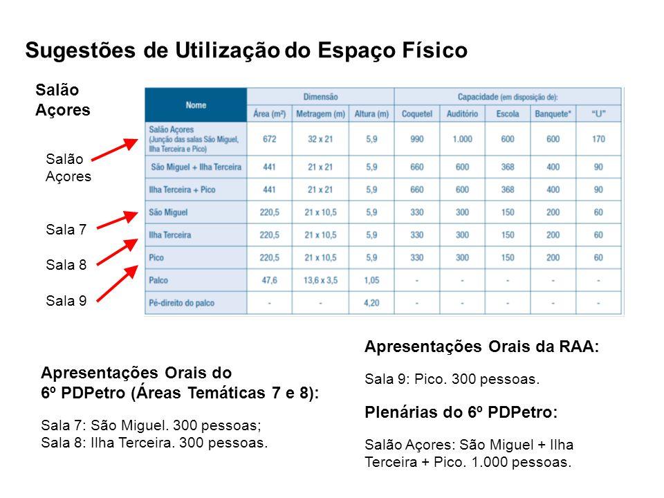 Salão Açores Sugestões de Utilização do Espaço Físico Apresentações Orais do 6º PDPetro (Áreas Temáticas 7 e 8): Sala 7: São Miguel. 300 pessoas; Sala