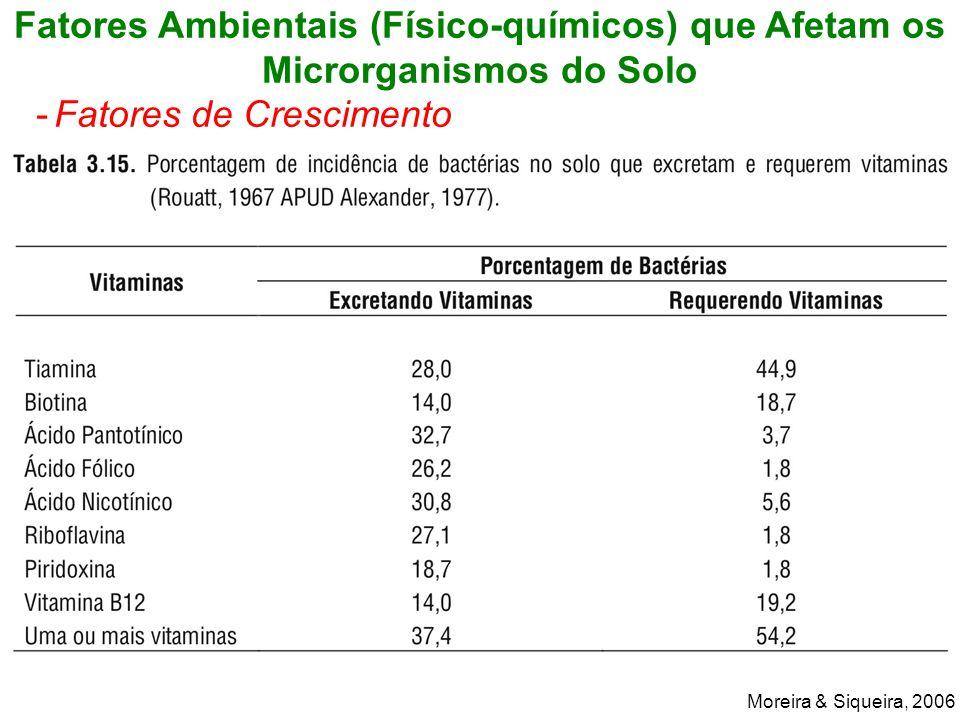Fatores Ambientais (Físico-químicos) que Afetam os Microrganismos do Solo -Fatores de Crescimento Moreira & Siqueira, 2006