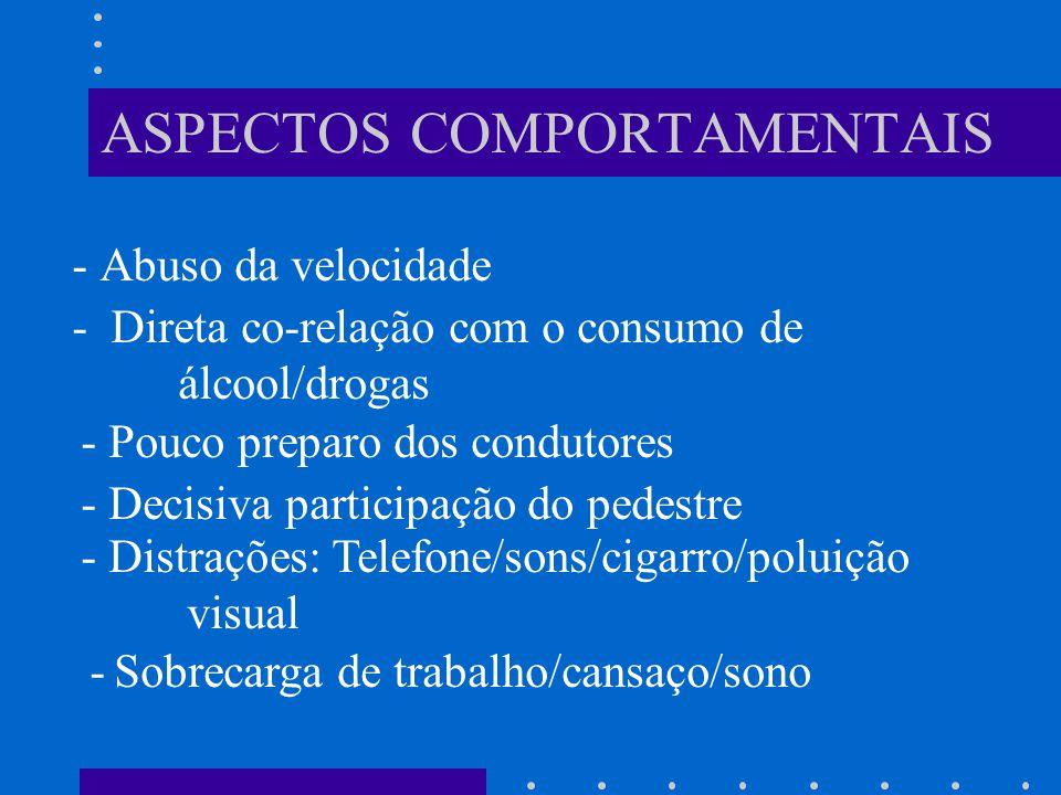 ASPECTOS COMPORTAMENTAIS - Abuso da velocidade - Direta co-relação com o consumo de álcool/drogas - Pouco preparo dos condutores - Decisiva participação do pedestre - Distrações: Telefone/sons/cigarro/poluição visual - Sobrecarga de trabalho/cansaço/sono