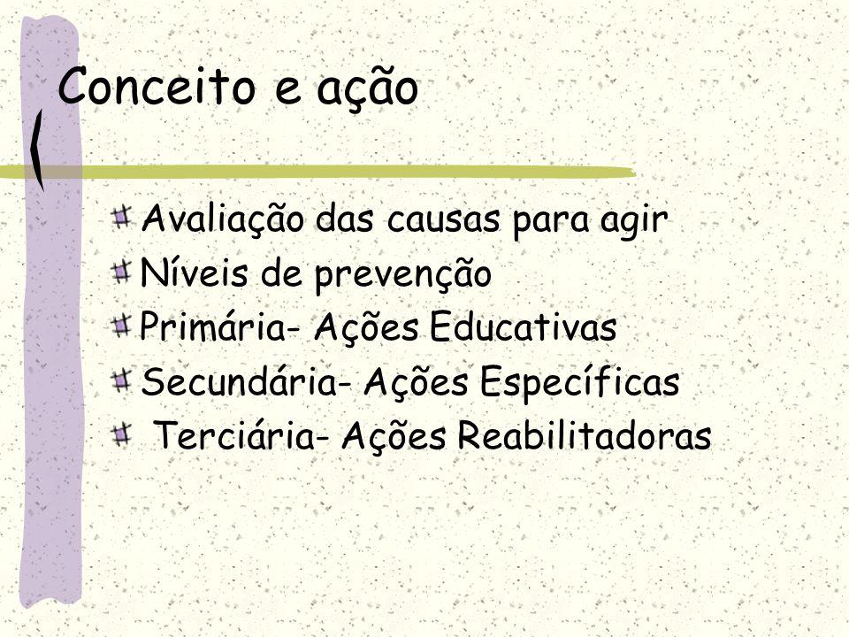 Conceito e ação Avaliação das causas para agir Níveis de prevenção Primária- Ações Educativas Secundária- Ações Específicas Terciária- Ações Reabilita