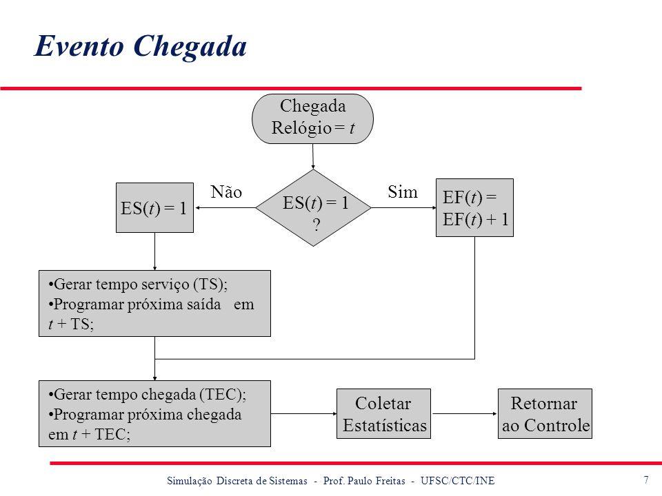 7 Simulação Discreta de Sistemas - Prof. Paulo Freitas - UFSC/CTC/INE Evento Chegada Chegada Relógio = t ES(t) = 1 ? SimNão ES(t) = 1 Gerar tempo serv