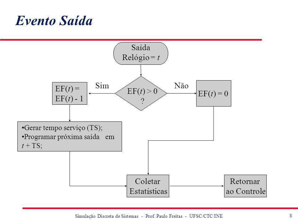 8 Simulação Discreta de Sistemas - Prof. Paulo Freitas - UFSC/CTC/INE Evento Saída Saída Relógio = t EF(t) > 0 ? SimNão EF(t) = 0 Gerar tempo serviço