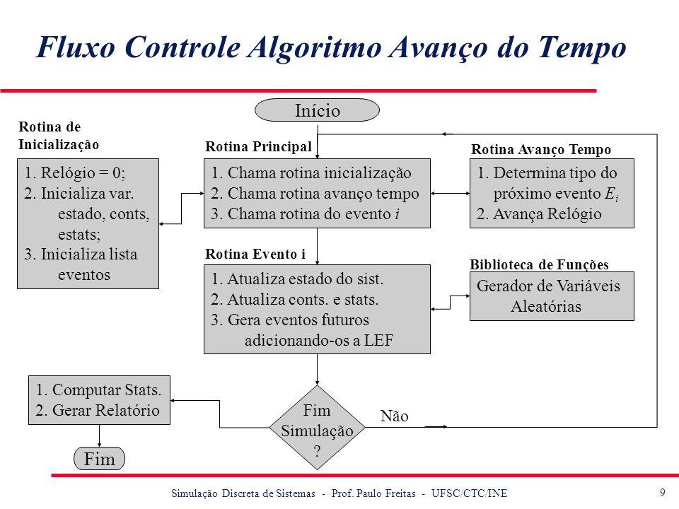 9 Simulação Discreta de Sistemas - Prof. Paulo Freitas - UFSC/CTC/INE Fluxo Controle Algoritmo Avanço do Tempo 1. Relógio = 0; 2. Inicializa var. esta