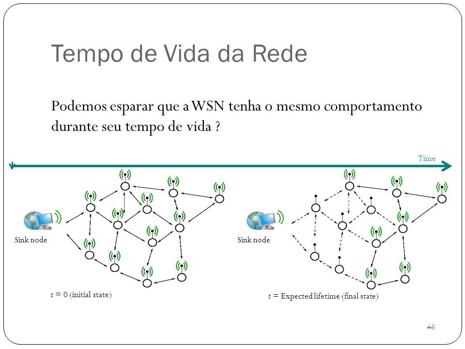 46 Sink node Tempo de Vida da Rede Podemos esparar que a WSN tenha o mesmo comportamento durante seu tempo de vida ? Sink node Time t = 0 (initial sta