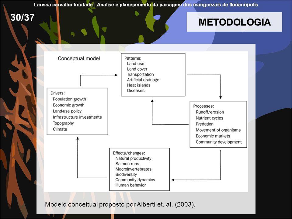 METODOLOGIA Modelo conceitual proposto por Alberti et. al. (2003). 30/37 Larissa carvalho trindade | Análise e planejamento da paisagem dos manguezais