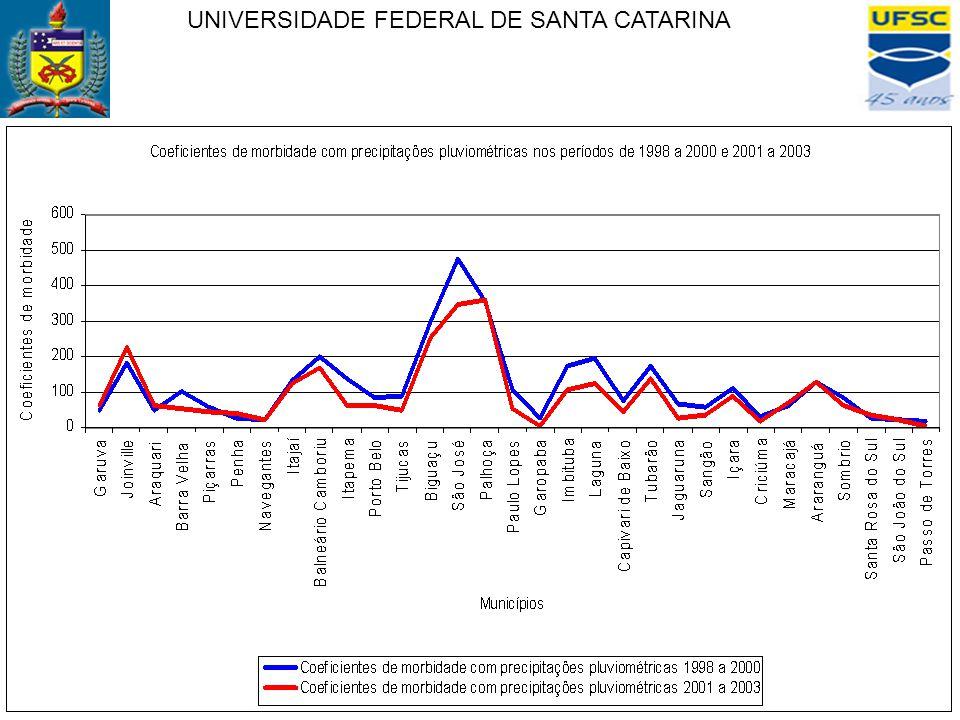 - Indicadores de acidentes - Coeficientes de morbidade - Coeficientes de mortalidade UNIVERSIDADE FEDERAL DE SANTA CATARINA Conclusões: