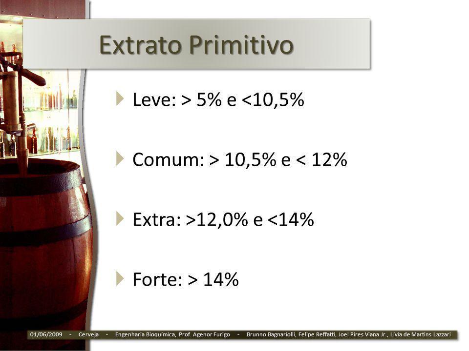 Extrato Primitivo Leve: > 5% e <10,5% Comum: > 10,5% e < 12% Extra: >12,0% e <14% Forte: > 14% 01/06/2009 - Cerveja - Engenharia Bioquímica, Prof. Age