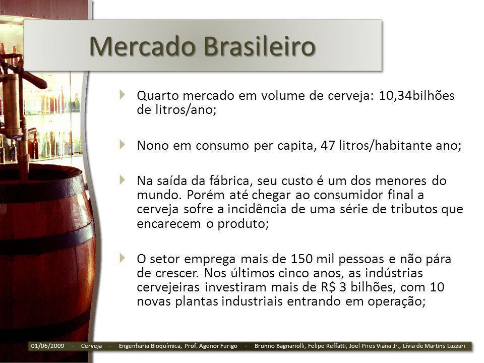 Mercado Brasileiro Quarto mercado em volume de cerveja: 10,34bilhões de litros/ano; Nono em consumo per capita, 47 litros/habitante ano; Na saída da f