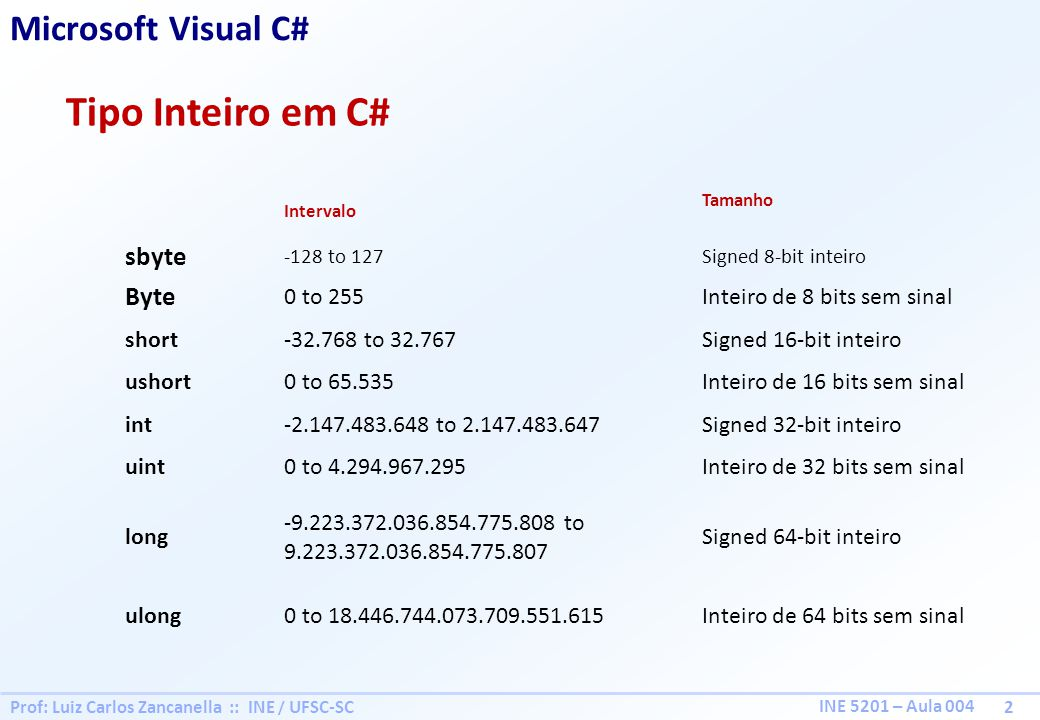 Prof: Luiz Carlos Zancanella :: INE / UFSC-SC 3 INE 5201 – Aula 004 Tipo Real Microsoft Visual C# Express Intervalo aproximadoPrecisão float± 1.5e-45 to ± 3.4E38digits 7 double± 5.0e-324 to ± 1.7e30815-16 dígitos