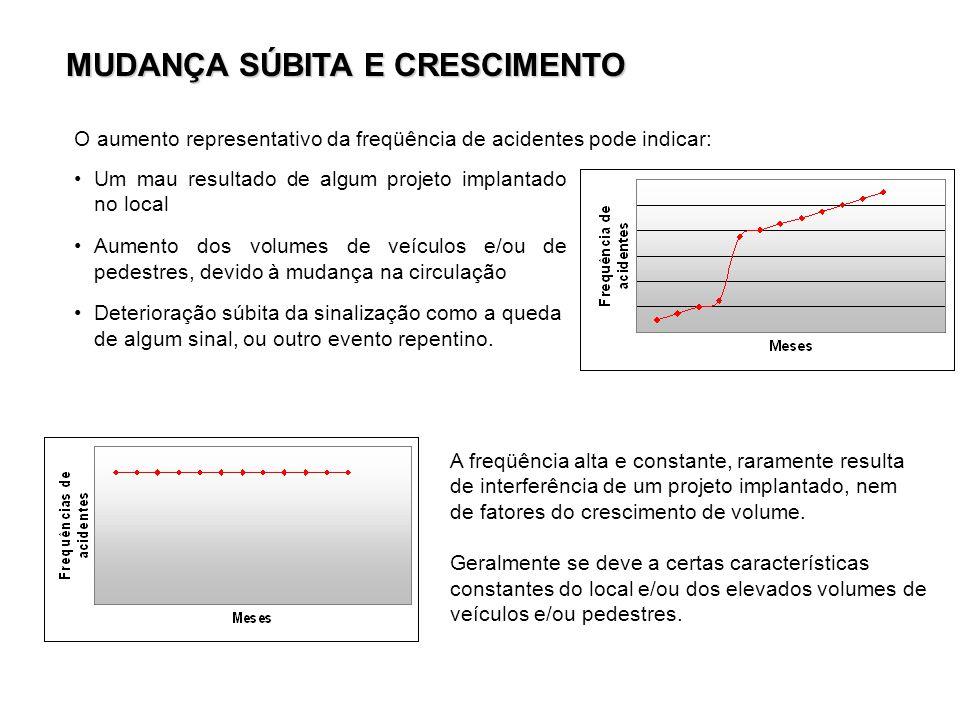 MUDANÇA SÚBITA E CRESCIMENTO O aumento representativo da freqüência de acidentes pode indicar: Um mau resultado de algum projeto implantado no local A