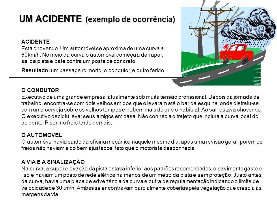 UM ACIDENTE (exemplo de ocorrência) ACIDENTE Está chovendo. Um automóvel se aproxima de uma curva a 60km/h. No meio da curva o automóvel começa a derr