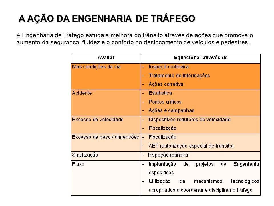 A AÇÃO DA ENGENHARIA DE TRÁFEGO A Engenharia de Tráfego estuda a melhora do trânsito através de ações que promova o aumento da segurança, fluidez e o