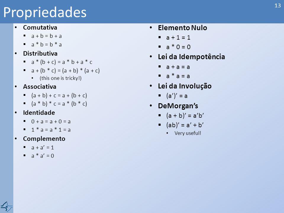 Comutativa a + b = b + a a * b = b * a Distributiva a * (b + c) = a * b + a * c a + (b * c) = (a + b) * (a + c) (this one is tricky!) Associativa (a + b) + c = a + (b + c) (a * b) * c = a * (b * c) Identidade 0 + a = a + 0 = a 1 * a = a * 1 = a Complemento a + a = 1 a * a = 0 Elemento Nulo a + 1 = 1 a * 0 = 0 Lei da Idempotência a + a = a a * a = a Lei da Involução (a) = a DeMorgans (a + b) = ab (ab) = a + b Very useful.