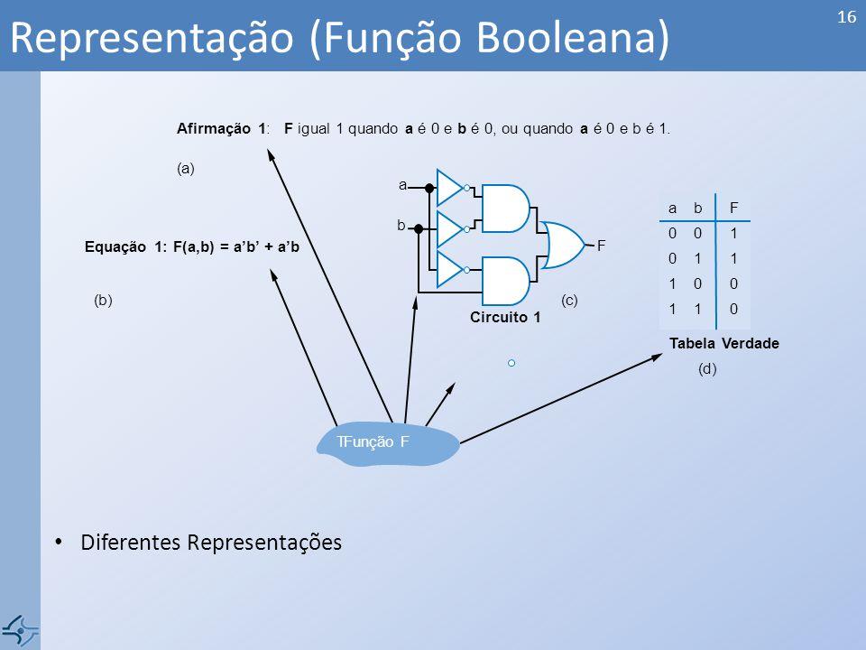 Representação (Função Booleana) 16 a b F Circuito 1 (c) (d) Afirmação 1: F igual 1 quando a é 0 e b é 0, ou quando a é 0 e b é 1.
