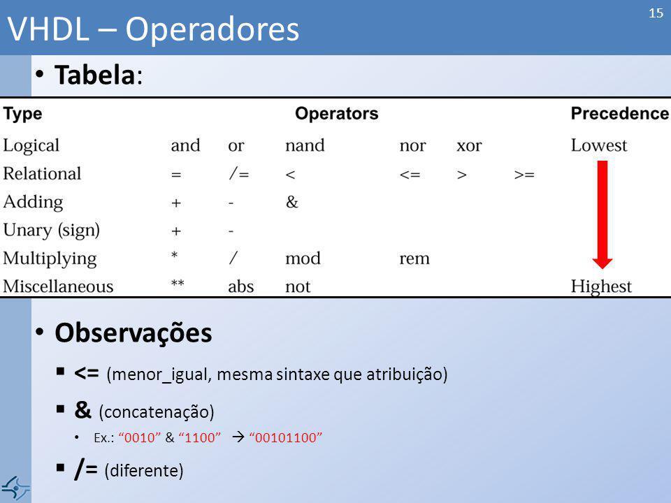 Tabela: Observações <= (menor_igual, mesma sintaxe que atribuição) & (concatenação) Ex.: 0010 & 1100 00101100 /= (diferente) VHDL – Operadores 15