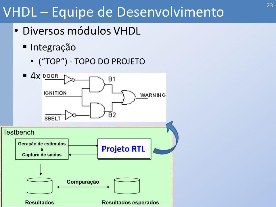 Diversos módulos VHDL Integração (TOP) - TOPO DO PROJETO 4x VHDL – Equipe de Desenvolvimento 23 Projeto RTL