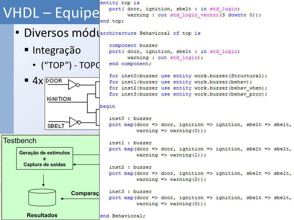 Diversos módulos VHDL Integração (TOP) - TOPO DO PROJETO 4x VHDL – Equipe de Desenvolvimento 24 Projeto RTL