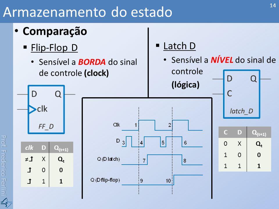 Prof. Frederico Ferlini Comparação Flip-Flop D Sensível a BORDA do sinal de controle (clock) Latch D Sensível a NÍVEL do sinal de controle (lógica) Ar