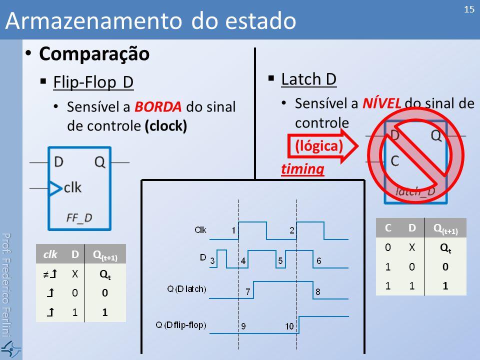 Prof. Frederico Ferlini Comparação Flip-Flop D Sensível a BORDA do sinal de controle (clock) Latch D Sensível a NÍVEL do sinal de controle (lógica) ti