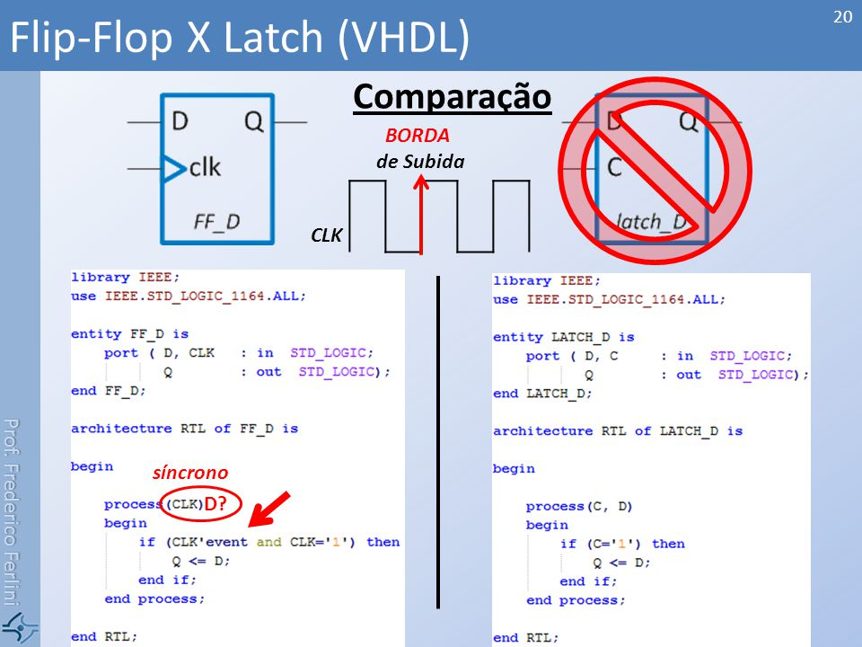 Prof. Frederico Ferlini Comparação Flip-Flop X Latch (VHDL) 20 BORDA de Subida CLK síncrono D?