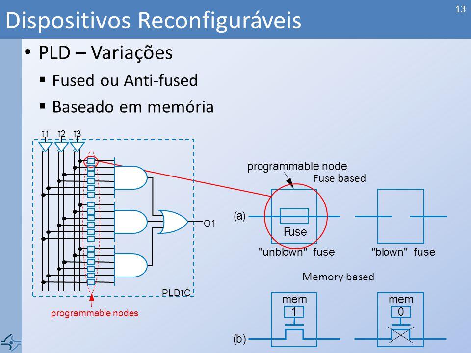 PLD – Variações Fused ou Anti-fused Baseado em memória Dispositivos Reconfiguráveis 13 1 mem Fuse