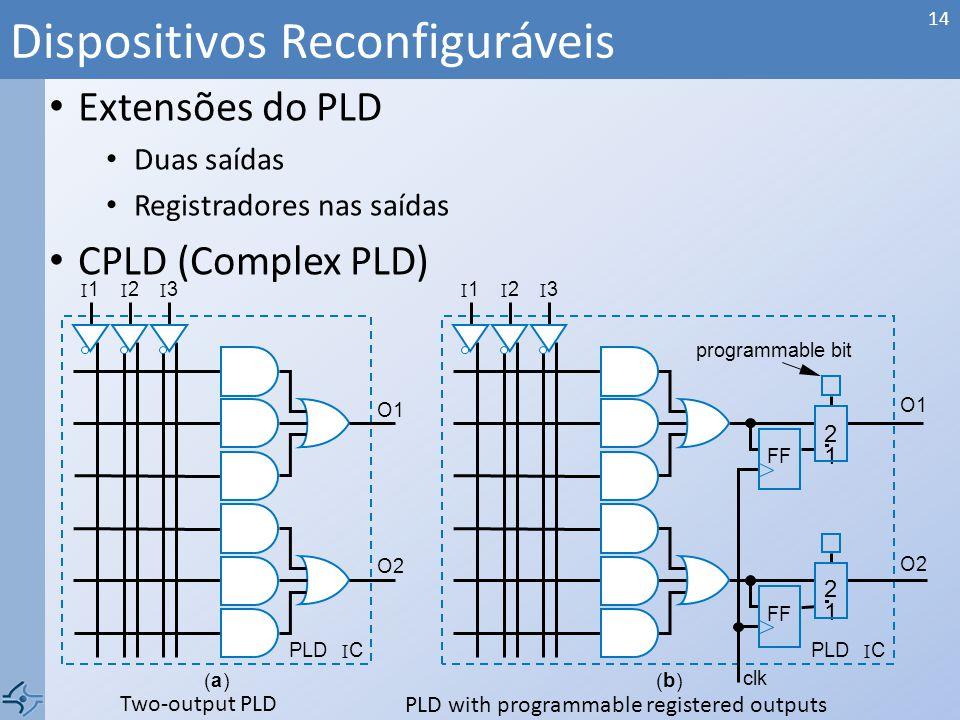 Extensões do PLD Duas saídas Registradores nas saídas CPLD (Complex PLD) Dispositivos Reconfiguráveis 14 Two-output PLD PLD with programmable register