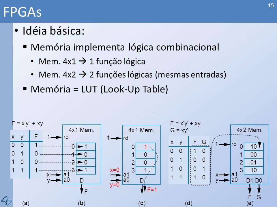 Idéia básica: Memória implementa lógica combinacional Mem. 4x1 1 função lógica Mem. 4x2 2 funções lógicas (mesmas entradas) Memória = LUT (Look-Up Tab