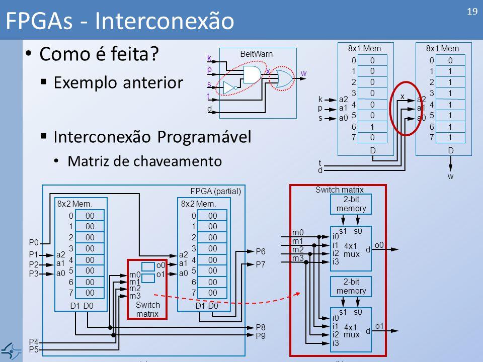 Como é feita? Exemplo anterior Interconexão Programável Matriz de chaveamento FPGAs - Interconexão 19 8x2Mem. 00 D0D1 0 1 2 3 4 5 6 7 a2 a1 a0 P1 P0 P