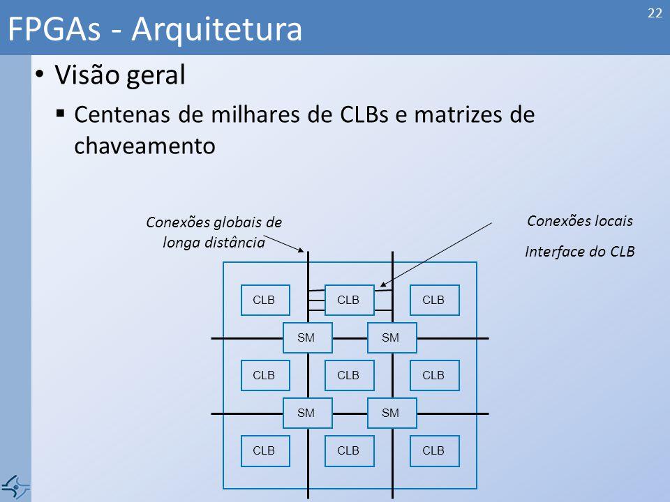 Visão geral Centenas de milhares de CLBs e matrizes de chaveamento FPGAs - Arquitetura 22 CLB SM CLB Conexões globais de longa distância Conexões loca