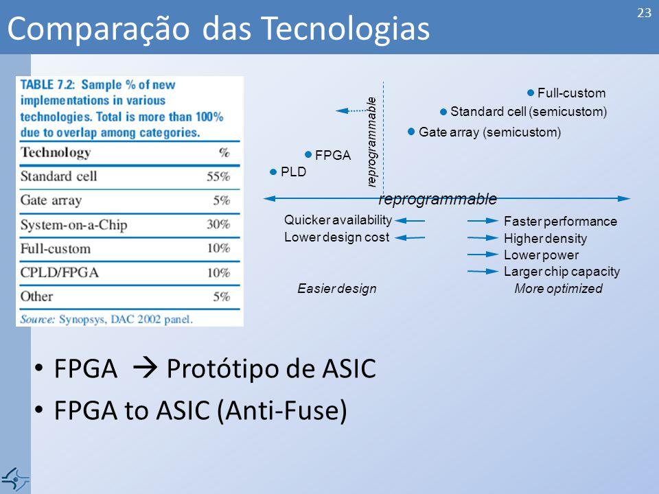 FPGA Protótipo de ASIC FPGA to ASIC (Anti-Fuse) Comparação das Tecnologias 23 Full-custom Standard cell (semicustom) Gate array (semicustom) FPGA PLD