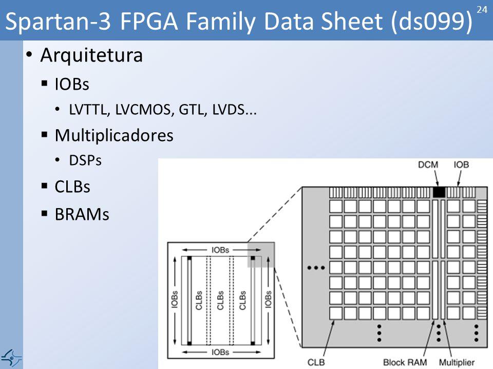 Arquitetura IOBs LVTTL, LVCMOS, GTL, LVDS... Multiplicadores DSPs CLBs BRAMs Spartan-3 FPGA Family Data Sheet (ds099) 24