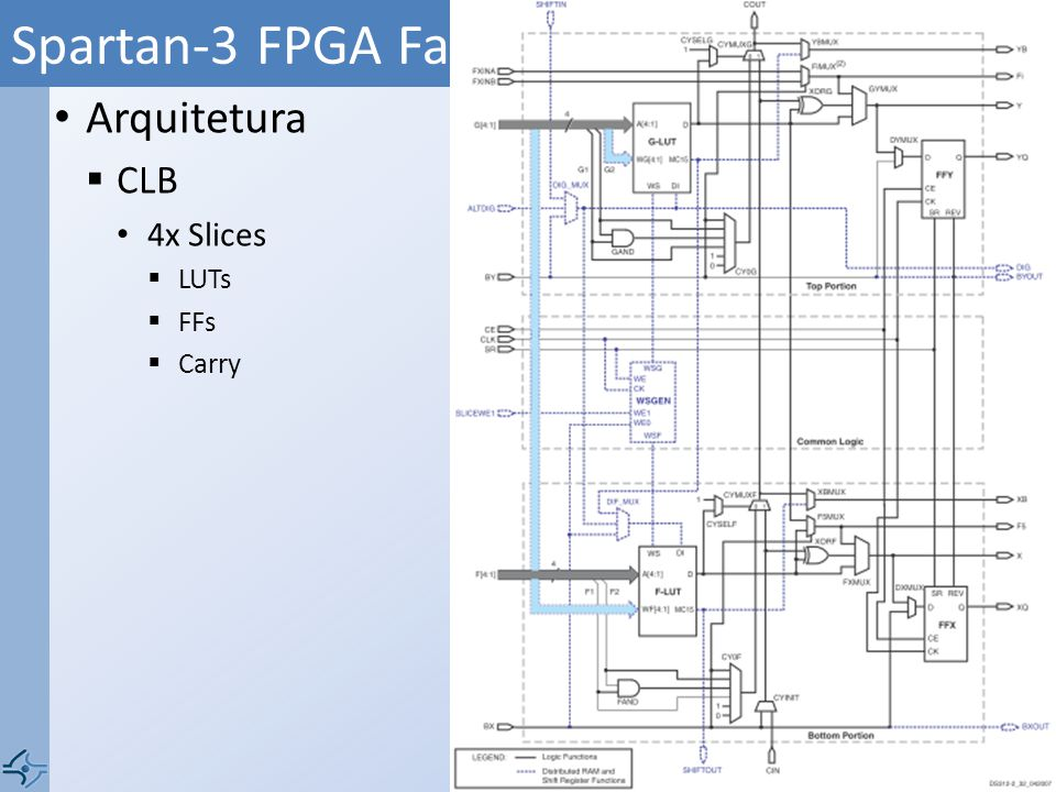 Arquitetura CLB 4x Slices LUTs FFs Carry Spartan-3 FPGA Family Data Sheet (ds099) 26