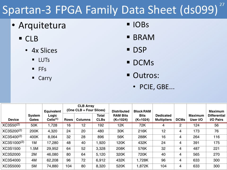 Arquitetura CLB 4x Slices LUTs FFs Carry IOBs BRAM DSP DCMs Outros: PCIE, GBE... Spartan-3 FPGA Family Data Sheet (ds099) 27