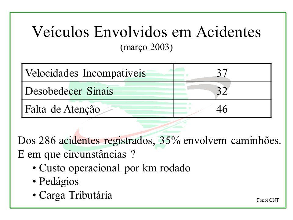 Veículos Envolvidos em Acidentes (março 2003) Velocidades Incompatíveis37 Desobedecer Sinais32 Falta de Atenção46 Dos 286 acidentes registrados, 35% e