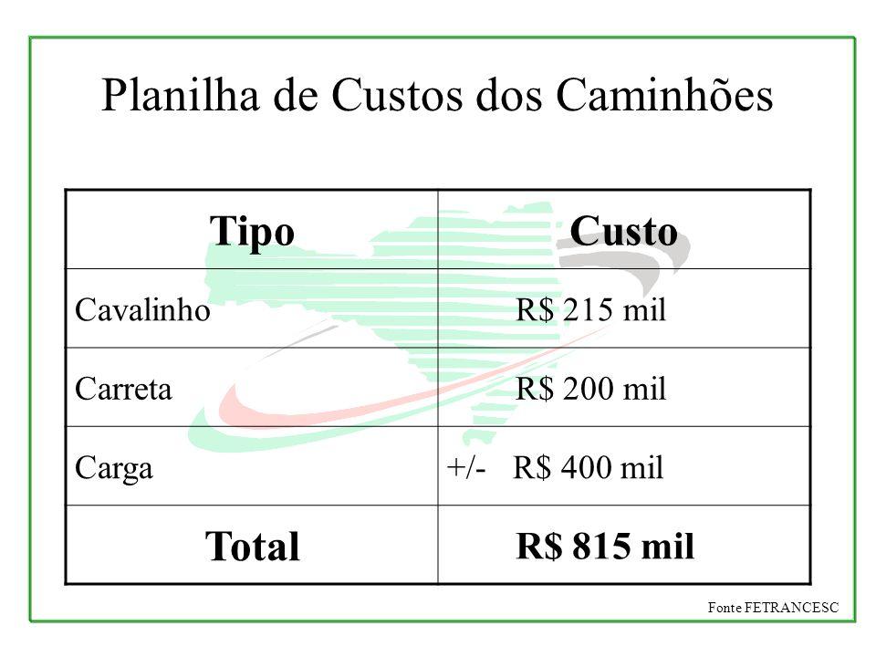 TipoCusto Cavalinho R$ 215 mil Carreta R$ 200 mil Carga+/- R$ 400 mil Total R$ 815 mil Planilha de Custos dos Caminhões Fonte FETRANCESC