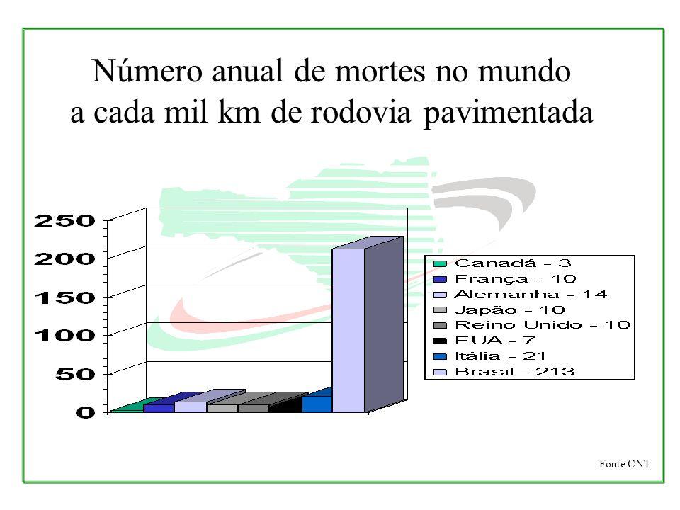 Segundo estimativas do programa de redução de acidentes nas estradas, do Ministério do Transporte, os acidentes de trânsito ocupam o segundo lugar entre os maiores problemas de saúde pública no País, perdendo apenas para desnutrição.