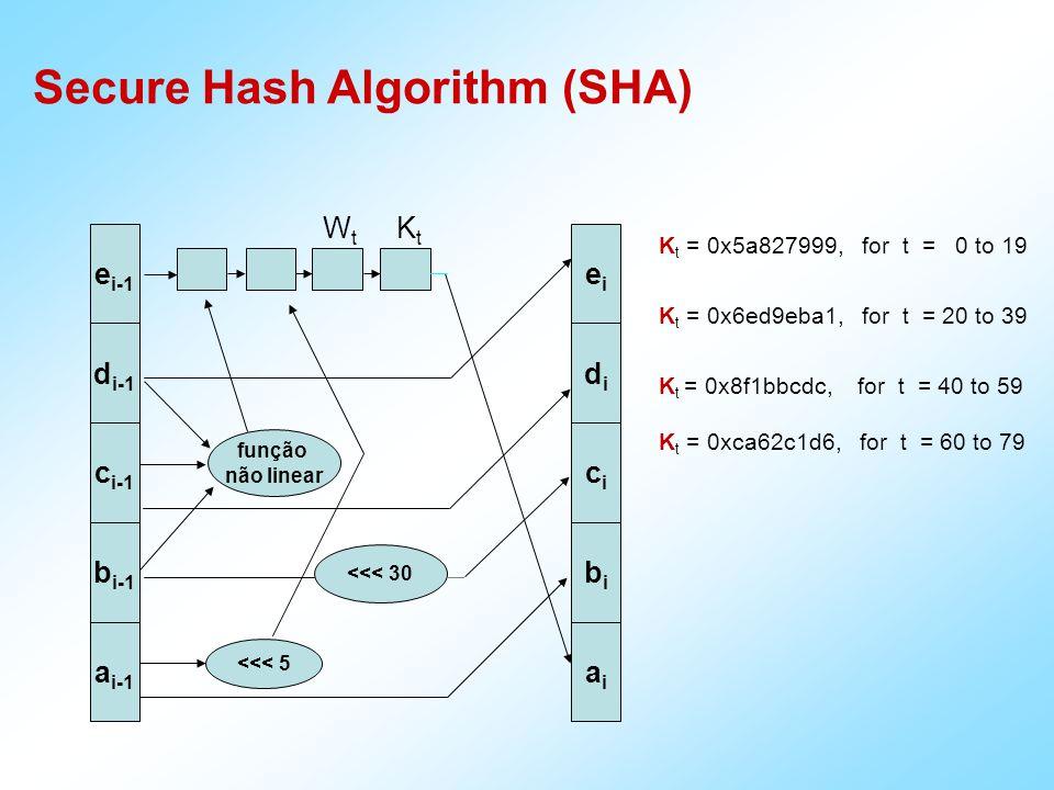 integridade 010101010 Hash meditar produz sabedoria Benefício da Função Hash 110100011 101011010 autenticidade Criptografia Assimétrica Autenticidade Confidencialidade, sigilo