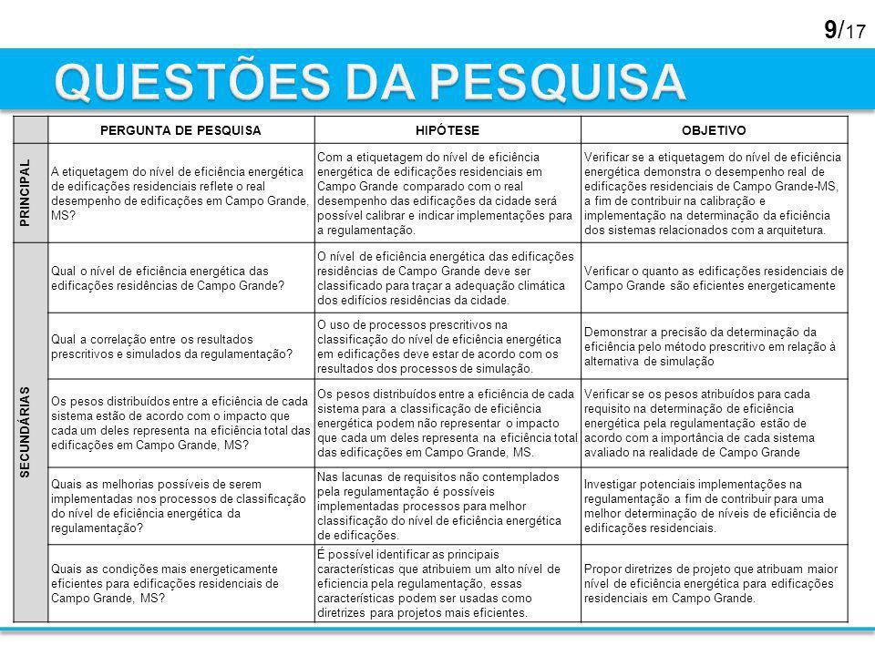 9/ 17 PERGUNTA DE PESQUISAHIPÓTESEOBJETIVO PRINCIPAL A etiquetagem do nível de eficiência energética de edificações residenciais reflete o real desemp