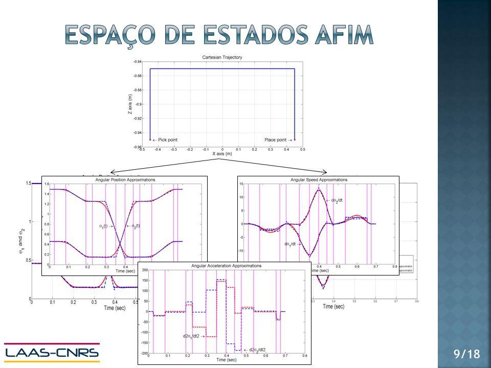 Multi-modelo LPV Modelo LPV Particionamento + Aproximações 13 sub-modelos ao longo da trajetória cujas posições e velocidades são lineares e acelerações constantes LINEAR 10/18